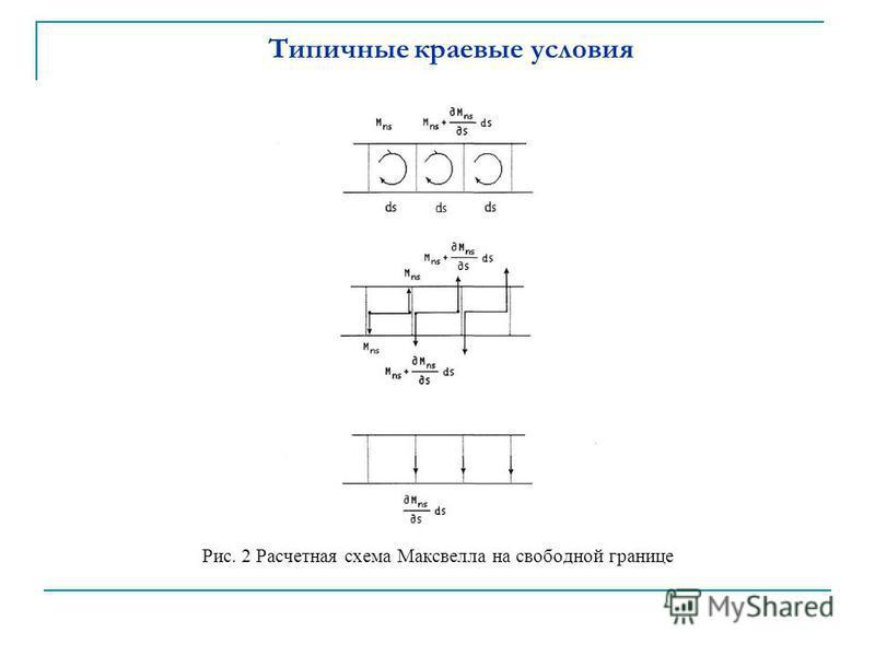 Типичные краевые условия Рис. 2 Расчетная схема Максвелла на свободной границе