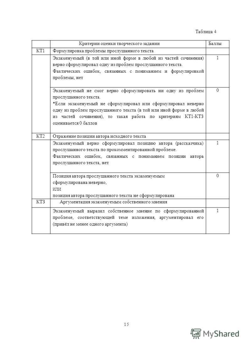 Таблица 4 Кпритеприи оценки творческого задании Баллы КТ1Формулировка проблемы прослушанного текста Экзаменуемый (в той или иной форме в любой из частей сочинения) верно сформулировал одну из проблем прослушанного текста. Фактических ошибок, связанны