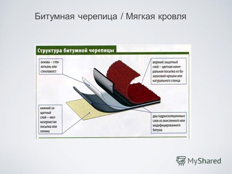 Битумная черепица / Мягкая кровля