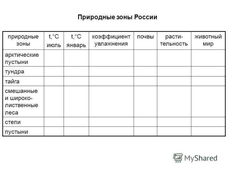 почвы природныз зон россии