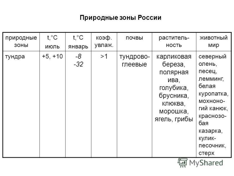 Природные зоны России природные зоны t,°С июль t,°С январь коэффффффф. увлаж. почвы растительность животный мир тундра+5, +10 -8 -32 >1 тундрово- глеевые карликовая береза, полярная ива, голубика, брусника, клюква, морошка, ягель, грибы северный олен
