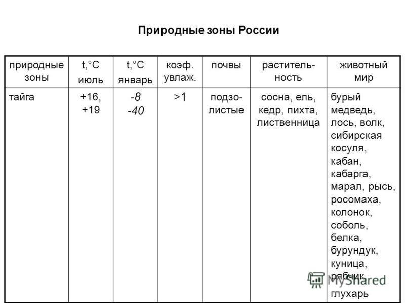 Природные зоны России природные зоны t,°С июль t,°С январь коэффффффф. увлаж. почвы растительность животный мир тайга+16, +19 -8 -40 >1 подзолистые сосна, ель, кедр, пихта, лиственница бурый медведь, лось, волк, сибирская косуля, кабан, кабарга, мара