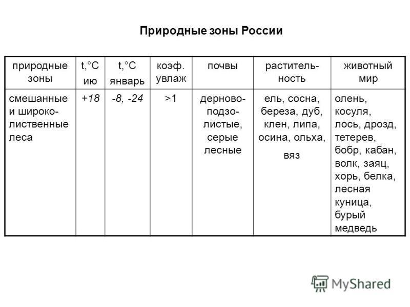 Природные зоны России природные зоны t,°С ию t,°С январь коэффффффф. увлаж почвы растительность животный мир смешанные и широко- лиственные леса +18-8, -24>1 дерново- подзолистые, серые лесные ель, сосна, береза, дуб, клен, липа, осина, ольха, вяз ол