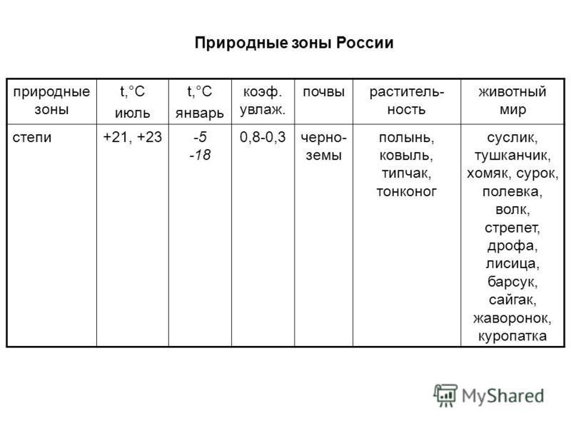 Природные зоны России природные зоны t,°С июль t,°С январь коэффффффф. увлаж. почвы растительность животный мир степи+21, +23-5 -18 0,8-0,3 черноземы полынь, ковыль, типчак, тонконог суслик, тушканчик, хомяк, сурок, полевка, волк, стрепет, дрофа, лис