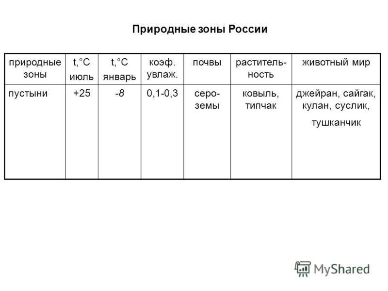 Природные зоны России природные зоны t,°С июль t,°С январь коэффффффф. увлаж. почвы растительность животный мир пустыни+25-80,1-0,3 сероземы ковыль, типчак джейран, сайгак, кулан, суслик, тушканчик