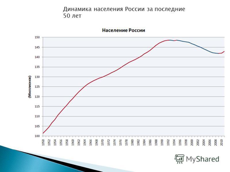 Динамика населения России за последние 50 лет