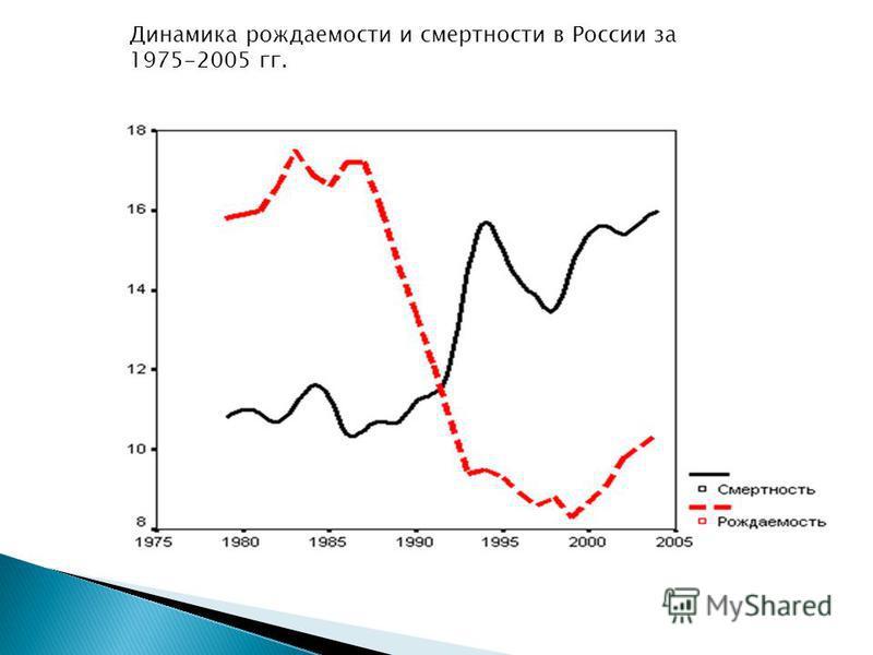 Динамика рождаемости и смертности в России за 1975-2005 гг.