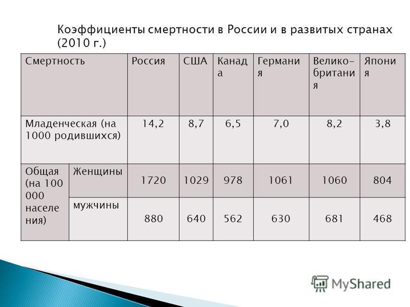 Смертность РоссияСШАКанад а Германи я Велико- британи я Япони я Младенческая (на 1000 родившихся) 14,28,76,57,08,23,8 Общая (на 100 000 населения) Женщины 1720102997810611060804 мужчины 880640562630681468 Коэффициенты смертности в России и в развитых
