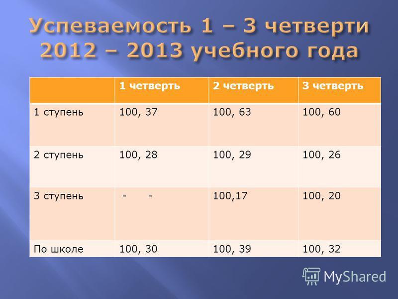 1 четверть 2 четверть 3 четверть 1 ступень 100, 37100, 63100, 60 2 ступень 100, 28100, 29100, 26 3 ступень - -100,17100, 20 По школе 100, 30100, 39100, 32