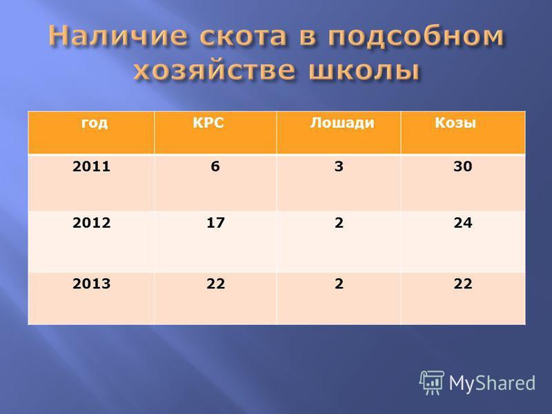 год КРС Лошади Козы 20116330 201217224 2013222