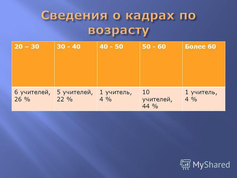 20 – 3030 - 4040 - 5050 - 60Более 60 6 учителей, 26 % 5 учителей, 22 % 1 учитель, 4 % 10 учителей, 44 % 1 учитель, 4 %