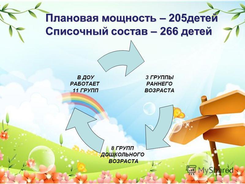 Плановая мощность – 205 детей