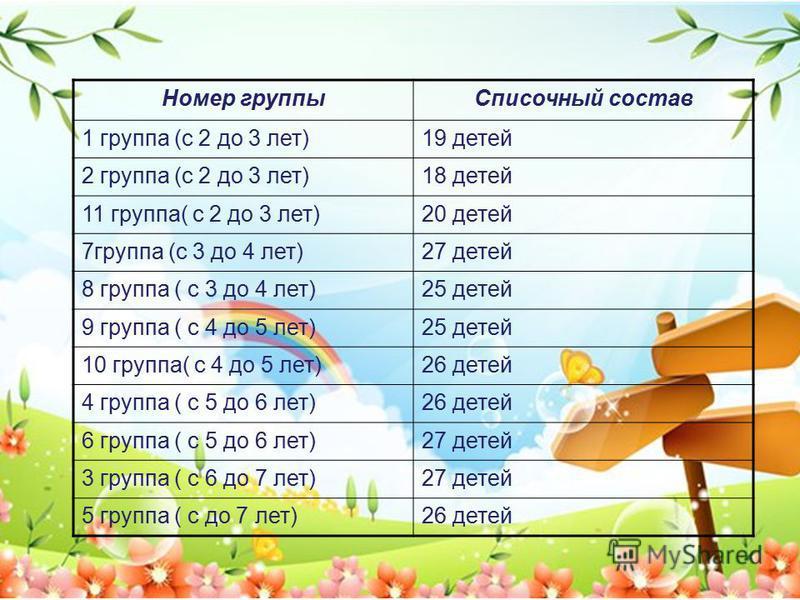 Номер группы Списочный состав 1 группа (с 2 до 3 лет)19 детей 2 группа (с 2 до 3 лет)18 детей 11 группа( с 2 до 3 лет)20 детей 7 группа (с 3 до 4 лет)27 детей 8 группа ( с 3 до 4 лет)25 детей 9 группа ( с 4 до 5 лет)25 детей 10 группа( с 4 до 5 лет)2