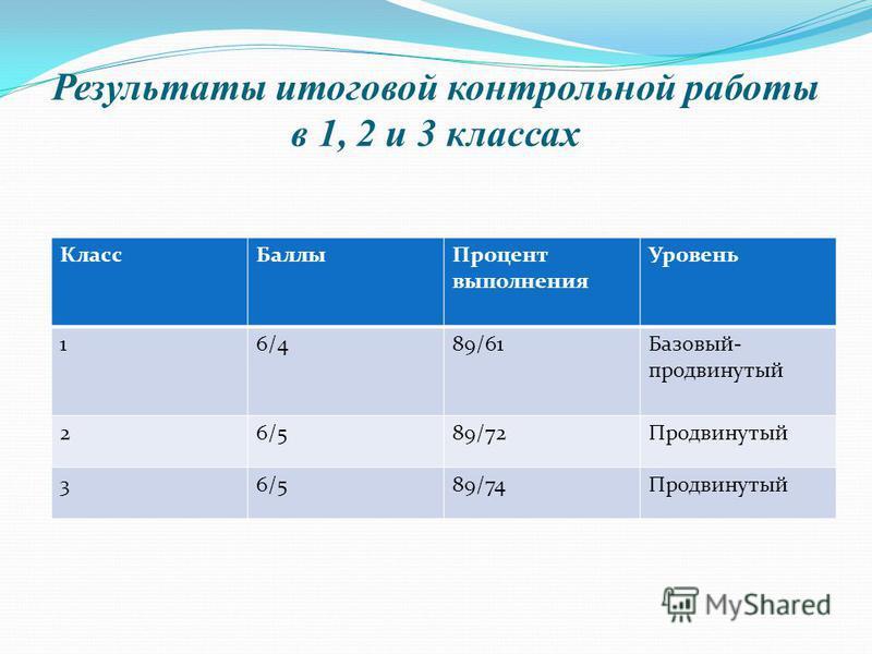 Результаты итоговой контрольной работы в 1, 2 и 3 классах Класс БаллыПроцент выполнения Уровень 16/489/61Базовый- продвинутый 26/589/72Продвинутый 36/589/74Продвинутый