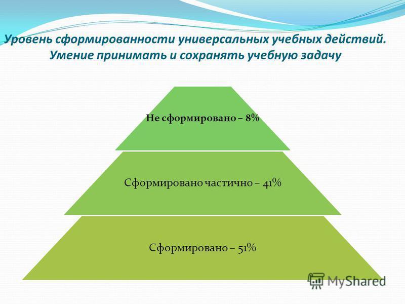Уровень сформированности универсальных учебных действий. Умение принимать и сохранять учебную задачу Не сформировано – 8% Сформировано частично – 41% Сформировано – 51%