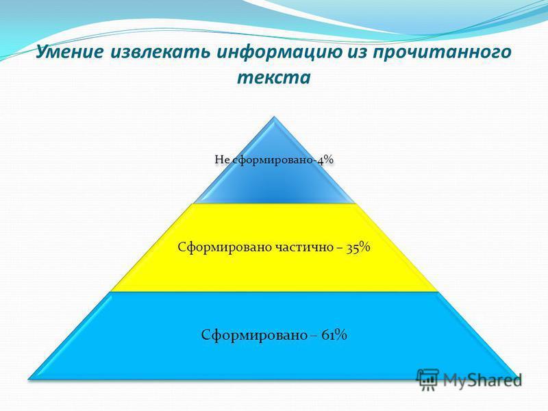 Умение извлекать информацию из прочитанного текста Не сформировано-4% Сформировано частично – 35% Сформировано – 61%