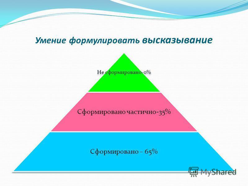 Умение формулировать высказывание Не сформировано-0% Сформировано частично-35% Сформировано – 65%