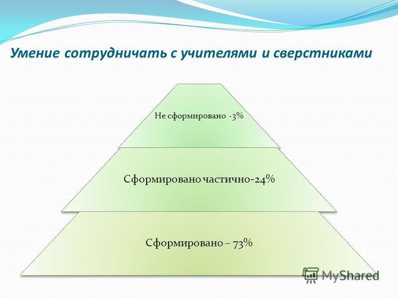 Умение сотрудничать с учителями и сверстниками Не сформировано -3% Сформировано частично-24% Сформировано – 73%