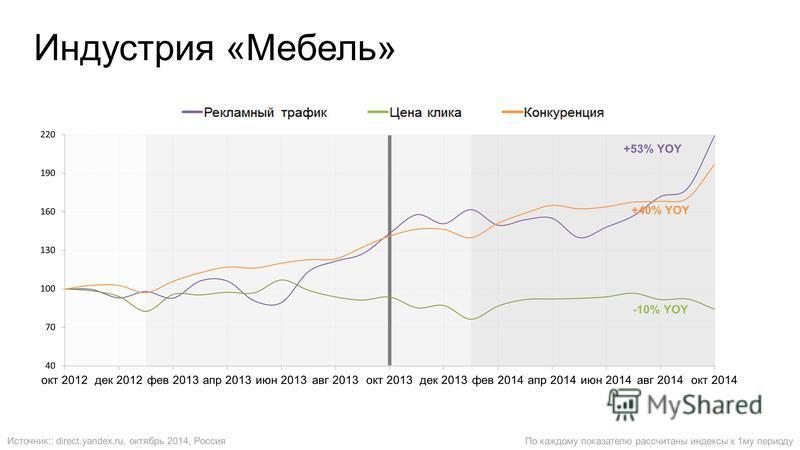 Индустрия «Мебель» По каждому показателю рассчитаны индексы к 1 му периоду Источник:: direct.yandex.ru, октябрь 2014, Россия