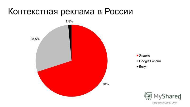 Контекстная реклама в России Источник: eLama, 2014 14