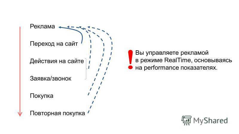 Реклама Переход на сайт Действия на сайте Заявка/звонок Покупка Повторная покупка Вы управляете рекламой в режиме RealTime, основываясь на performance показателях.
