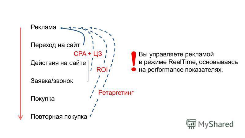 Реклама Переход на сайт Действия на сайте Заявка/звонок Покупка Повторная покупка Вы управляете рекламой в режиме RealTime, основываясь на performance показателях. CPA + ЦЗ ROI Ретаргетинг