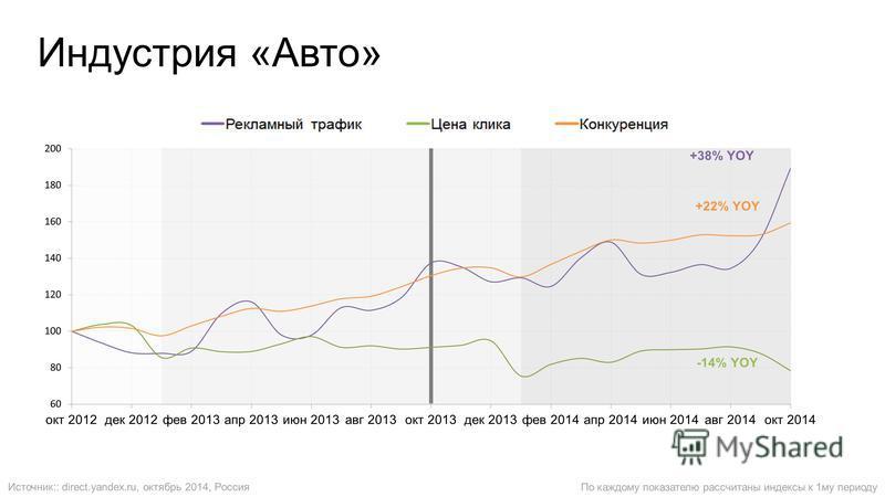 Индустрия «Авто» По каждому показателю рассчитаны индексы к 1 му периоду Источник:: direct.yandex.ru, октябрь 2014, Россия