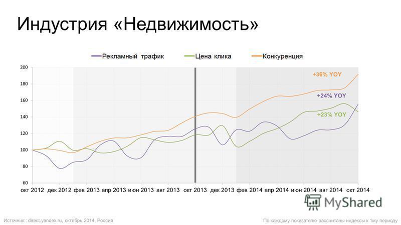 Индустрия «Недвижимость» По каждому показателю рассчитаны индексы к 1 му периоду Источник:: direct.yandex.ru, октябрь 2014, Россия