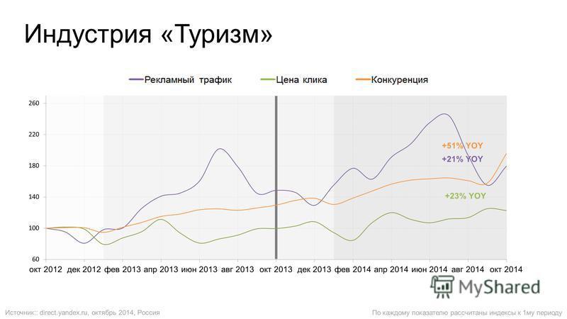 По каждому показателю рассчитаны индексы к 1 му периоду Индустрия «Туризм» Источник:: direct.yandex.ru, октябрь 2014, Россия