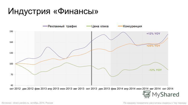 Индустрия «Финансы» По каждому показателю рассчитаны индексы к 1 му периоду Источник:: direct.yandex.ru, октябрь 2014, Россия