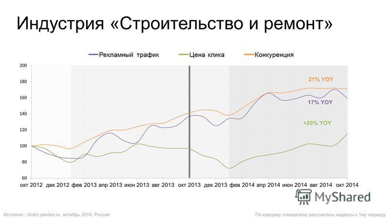 Индустрия «Строительство и ремонт» По каждому показателю рассчитаны индексы к 1 му периоду Источник:: direct.yandex.ru, октябрь 2014, Россия