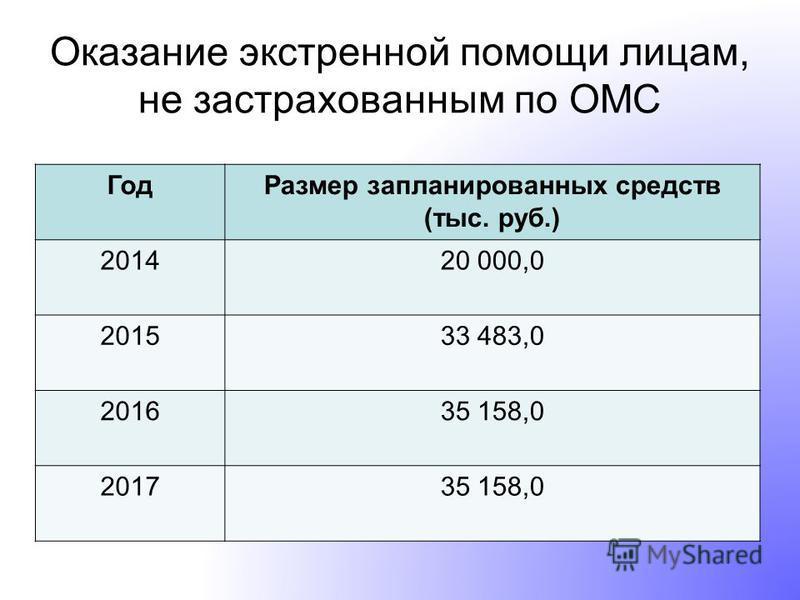 Оказание экстренной помощи лицам, не застрахованным по ОМС Год Размер запланированных средств (тыс. руб.) 201420 000,0 201533 483,0 201635 158,0 201735 158,0