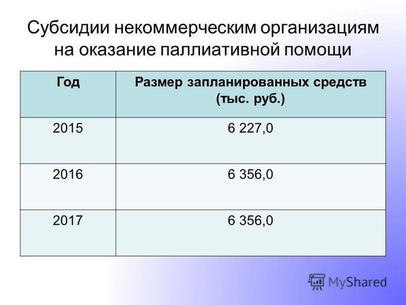 Субсидии некоммерческим организациям на оказание паллиативной помощи Год Размер запланированных средств (тыс. руб.) 20156 227,0 20166 356,0 20176 356,0