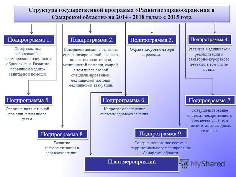16 Структура государственной программа «Развитие здравоохранения в Самарской области» на 2014 - 2018 годы» с 2015 года Подпрограмма 1. Подпрограмма 2. Подпрограмма 3. Профилактика заболеваний и формирование здорового образа жизни. Развитие первичной