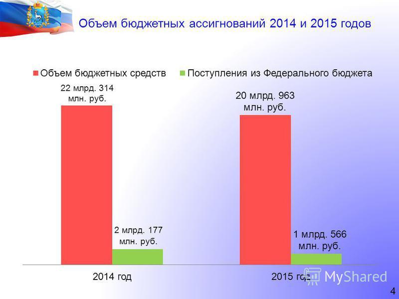 4 Объем бюджетных ассигнований 2014 и 2015 годов
