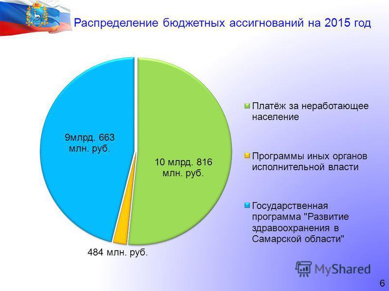 6 Распределение бюджетных ассигнований на 2015 год
