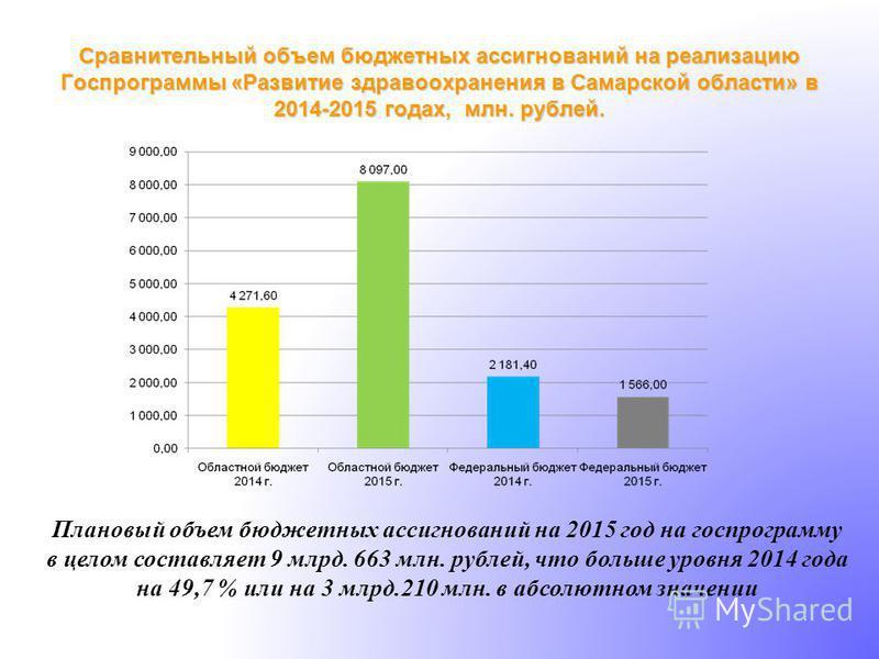 Плановый объем бюджетных ассигнований на 2015 год на госпрограмму в целом составляет 9 млрд. 663 млн. рублей, что больше уровня 2014 года на 49,7 % или на 3 млрд.210 млн. в абсолютном значении Сравнительный объем бюджетных ассигнований на реализацию