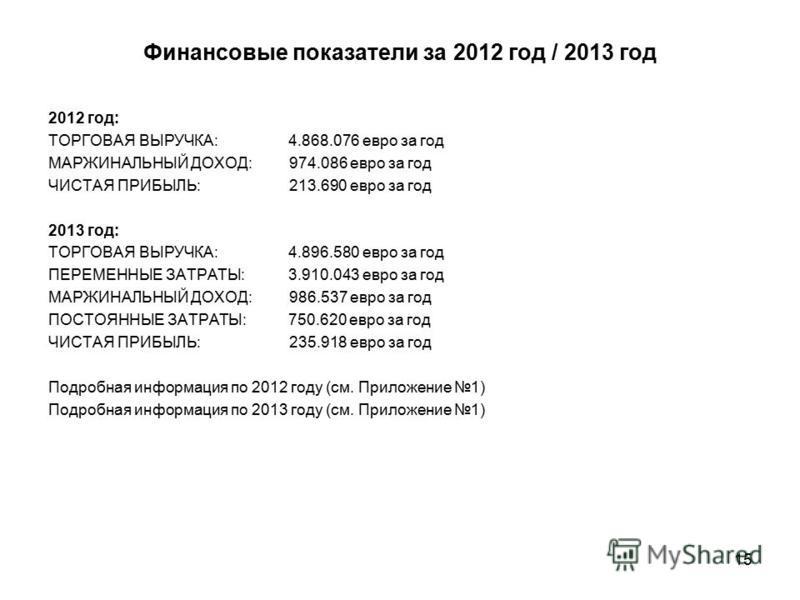 15 Финансовые показатели за 2012 год / 2013 год 2012 год: ТОРГОВАЯ ВЫРУЧКА:4.868.076 евро за год МАРЖИНАЛЬНЫЙ ДОХОД: 974.086 евро за год ЧИСТАЯ ПРИБЫЛЬ: 213.690 евро за год 2013 год: ТОРГОВАЯ ВЫРУЧКА:4.896.580 евро за год ПЕРЕМЕННЫЕ ЗАТРАТЫ:3.910.043