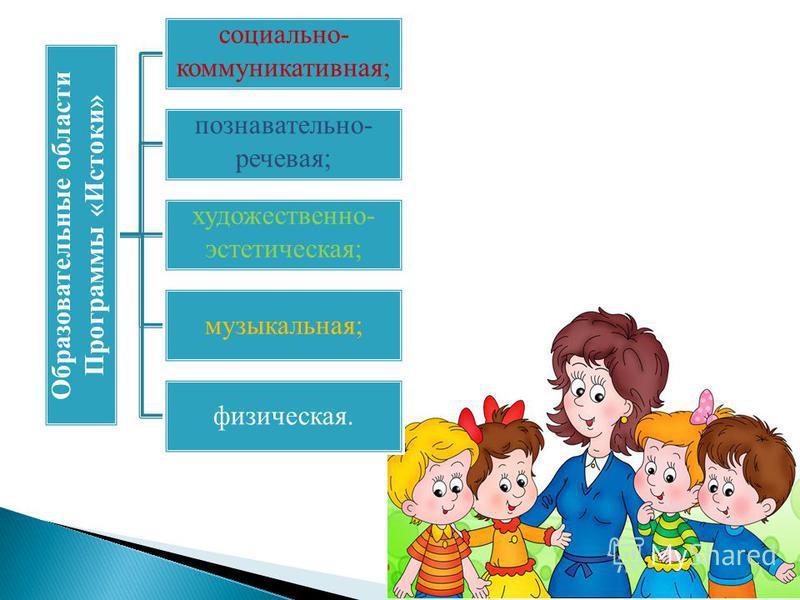 Образовательные области Программы «Истоки» социально- коммуникативная; познавательно- речевая; художественно- эстетическая; музыкальная; физическая.