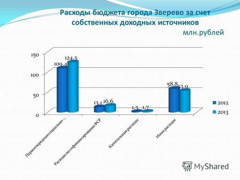 Расходы бюджета города Зверево за счет собственных доходных источников млн.рублей