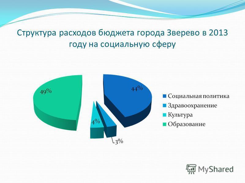 Структура расходов бюджета города Зверево в 2013 году на социальную сферу