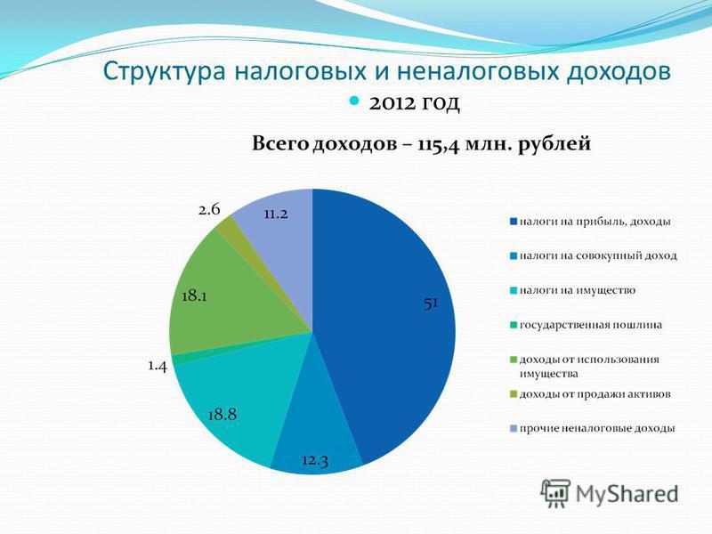 Структура налоговых и неналоговых доходов 2012 год