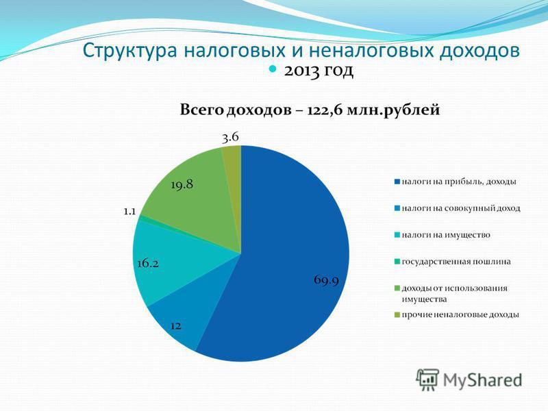 Структура налоговых и неналоговых доходов 2013 год