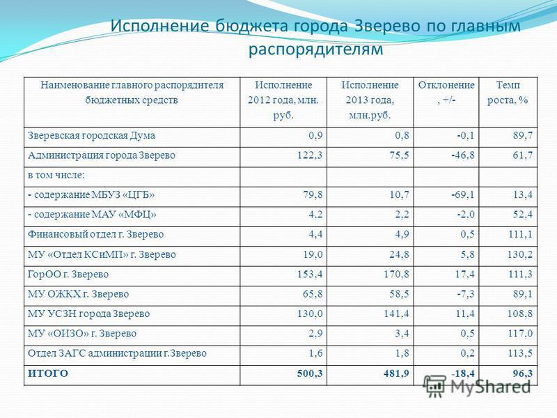Исполнение бюджета города Зверево по главным распорядителям Наименование главного распорядителя бюджетных средств Исполнение 2012 года, млн. руб. Исполнение 2013 года, млн.руб. Отклонение, +/- Темп роста, % Зверевская городская Дума 0,90,8-0,189,7 Ад