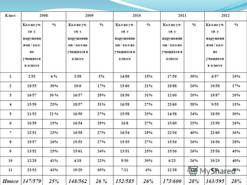 Класс 20082009201020112012 Кол-во уч- ся с нарушение ями / кол- во учащихся в классе % % % % % 12/554 %3/585%14/8815%17/5930%6/5710% 218/5530%10/617%13/6021%18/8820%10/5817% 316/5730 %16/5728%18/5031%12/6020%18/8720% 415/5925%18/5731%16/5827%23/6038%