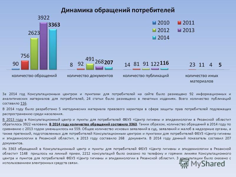 За 2014 год Консультационным центром и пунктами для потребителей на сайте было размещено 92 информационных и аналитических материалов для потребителей, 24 статьи было размещено в печатных изданиях. Всего количество публикаций составило 116. В 2014 го