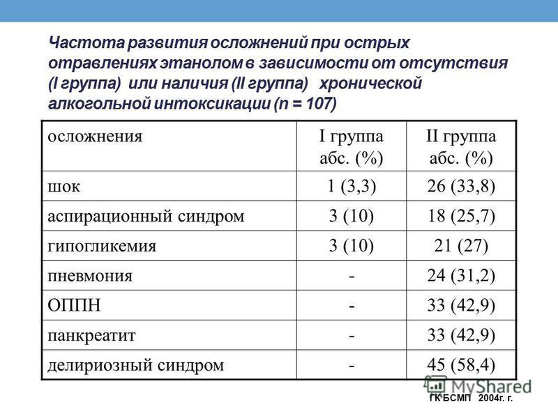 Частота развития осложнений при острых отравлениях этанолом в зависимости от отсутствия (I группа) или наличия (II группа) хронической алкогольной интоксикации (n = 107) осложненияI группа абс. (%) II группа абс. (%) шок 1 (3,3)26 (33,8) аспирационны