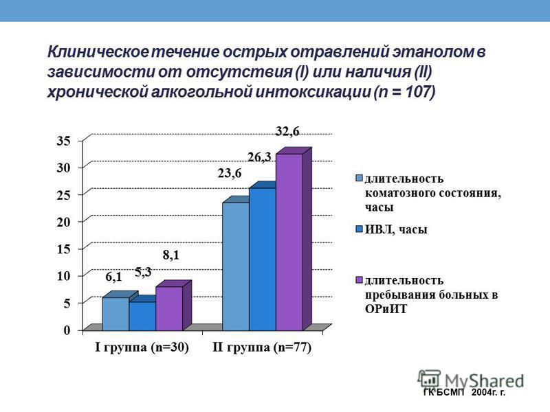 Клиническое течение острых отравлений этанолом в зависимости от отсутствия (I) или наличия (II) хронической алкогольной интоксикации (n = 107) ГК БСМП 2004 г. г.