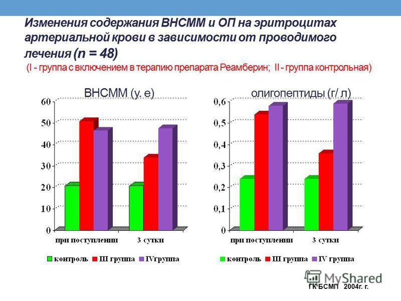 Изменения содержания ВНСММ и ОП на эритроцитах артериальной крови в зависимости от проводимого лечения (n = 48) (I - группа с включением в терапию препарата Реамберин; II - группа контрольная) ВНСММ (у. е) олигопептиды (г/ л) ГК БСМП 2004 г. г.