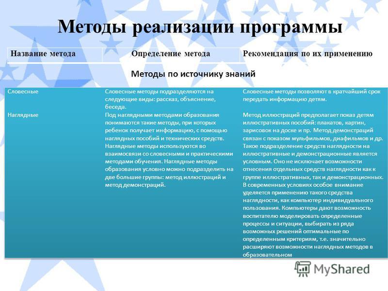 Методы реализации программы Название метода Определение метода Рекомендация по их применению Методы по источнику знаний
